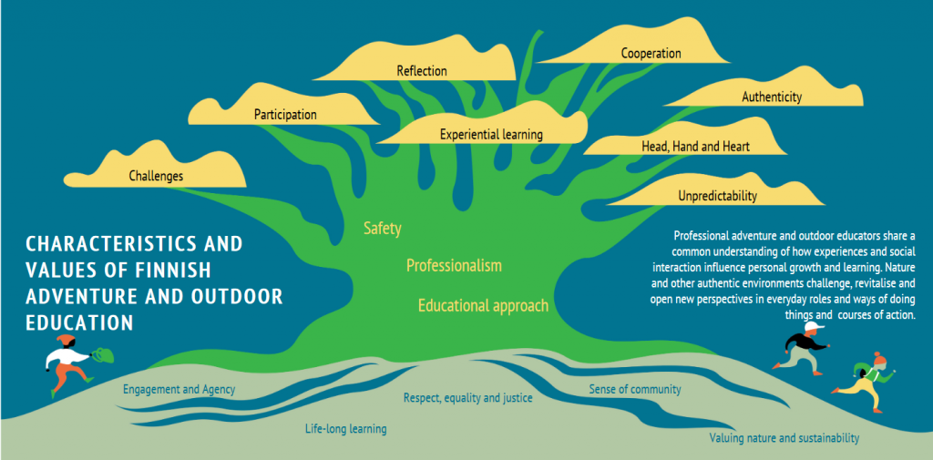 characteristics and values of finnish adventure and outdoor education
