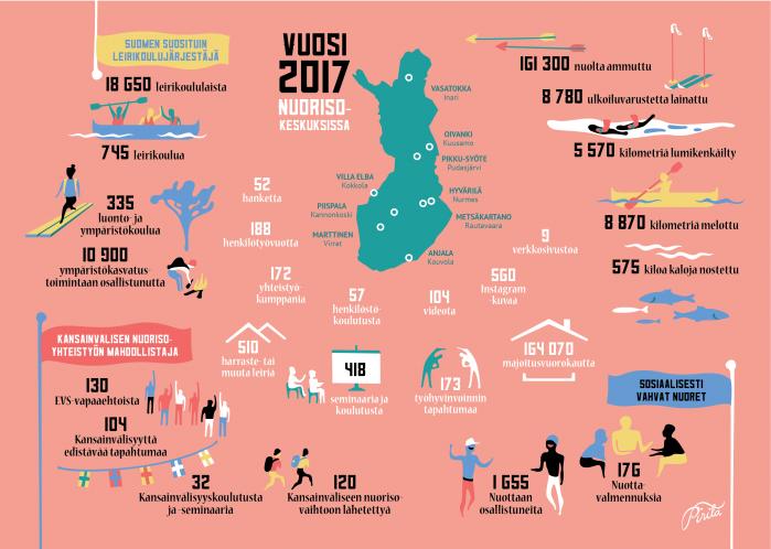 Nuorisokeskusten vuosi 2017